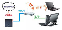Настройка сетей Wi-fi, Lan, фото 1