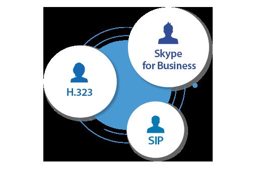 Aver SVC100 имеет поддержку H.323, SIP и Skype for Business