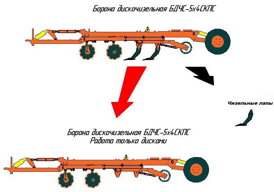 Борона дискочизельная БДЧ-2,7×4