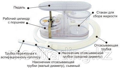 Аспиратор портативный с механическим приводом АПМ-МП-1