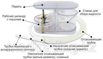 Аспиратор портативный с механическим приводом АПМ-МП-1, фото 2
