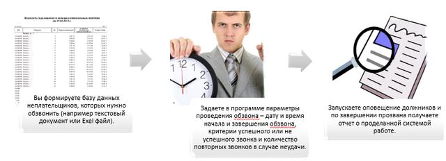 схема оповещения должников системы ЖКХ-Информ
