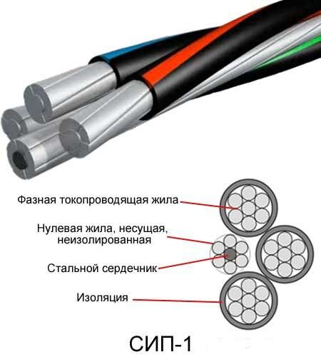 Провод СИП-1 3х35+1х35+1х25 -0,6/1