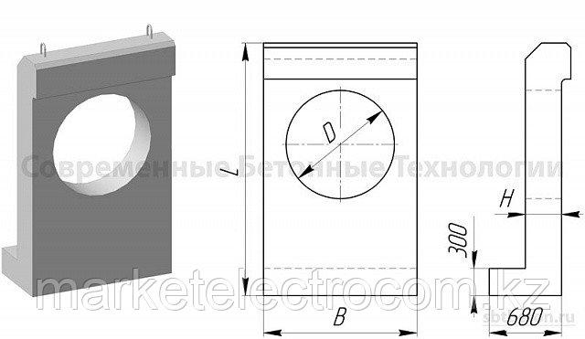 Портальные стенки оголовков круглых водопропускных труб