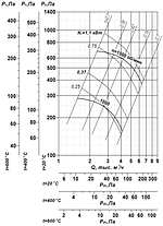 Взрывозащищенный вентилятор ВР 85-77-4,5-ДУ; ВР 85-77-4,5-ВД, фото 2