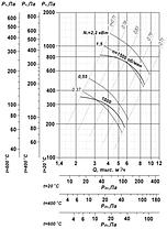 Вентилятор вытяжной промышленный ВР 85-77-5-ДУ; ВР 85-77-5-ВДУ, фото 2