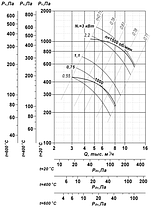 Вентилятор вытяжной промышленный ВР 85-77-5,6- ДУ; ВР 85-77-5,6-ВДУ, фото 2