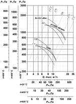 Вентилятор вытяжной промышленный ВР 85-77-6,3-ДУ; ВР 85-77-6,3-ВДУ, фото 2