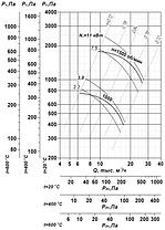 Вентилятор радиальный для дымоудаления ВР 85-77-7,1- ДУ; ВР 85-77-7,1- ВДУ, фото 2