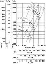 Взрывозащищенный вентилятор ВР 85-77-8-ДУ; ВР 85-77-8-ВДУ, фото 2