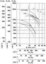 Взрывозащищенный вентилятор ВР 85-77-9-ДУ; ВР 85-77-9-ВДУ, фото 2