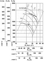 Вентилятор радиальный для дымоудаления ВР 85-77-10-ДУ; ВР 85-77-10-ВДУ, фото 2