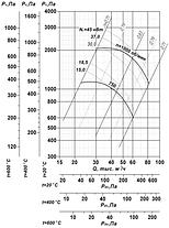Взрывозащищенный вентилятор ВР 85-77-11,2-ДУ; ВР 85-77-11,2-ВДУ, фото 2