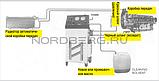 Установка для промывки и замены жидкости в АКПП NORDBERG CMT32, фото 6