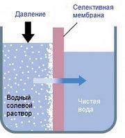 Водоподготовка 1500л/сут.
