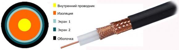 Коаксиальный радиочастотный кабель РК