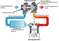 Как обеспечить максимальную мощность двигателя сельхозтехники, при экономном потреблении топлива?