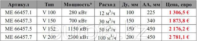 Напольный распределитель на 3 контура, Victaulic, PN10
