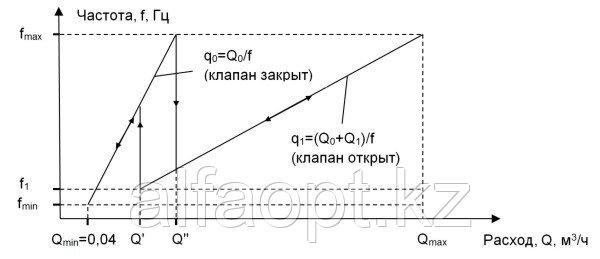 К вопросу о точности измерений природного газа парциальными расходомерами