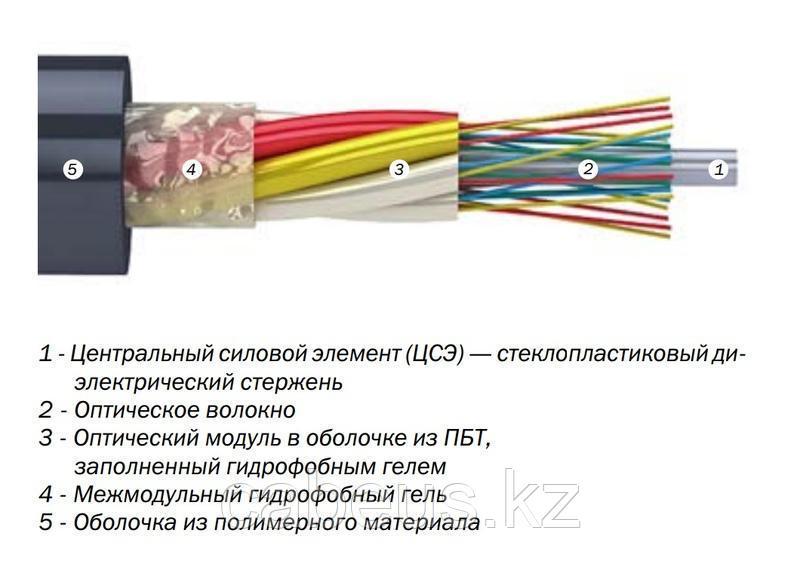 Кабель ДПО-нг(А)НF-12М (1х8)(1х4)-1,5 кН (негорючий, безгалогенный)