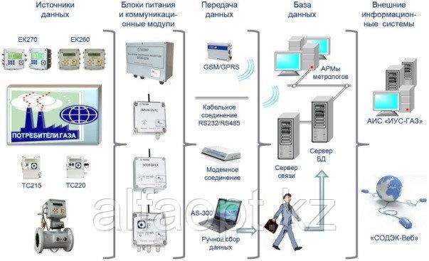 Развитие программно-технического комплекса СОДЭК®