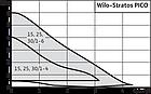 Wilo-Stratos Pico, фото 2