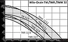 Насос дренажный для откачки сточных вод TMW 32-8 Twister, фото 2