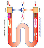 Регенеративные радинтные излучающие трубы