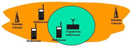 Схема подавления сотовых телефонов