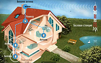 Пример установки систем усиления связи