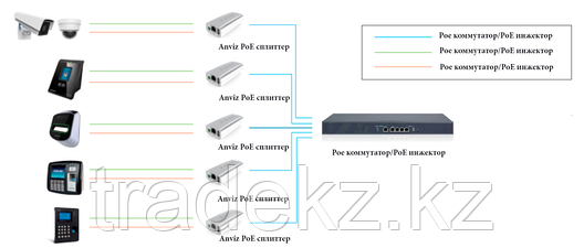 PoE сплиттер A-POE-PD 512 , фото 2