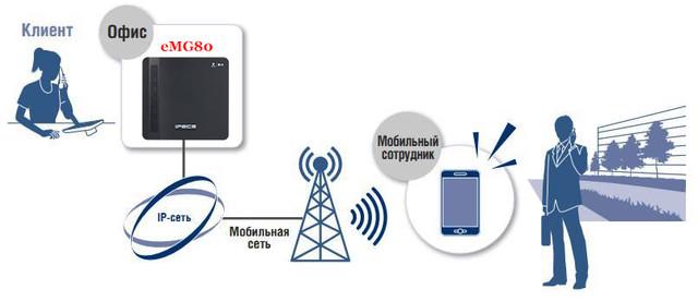 Использование смартфонов в IP АТС eMG80
