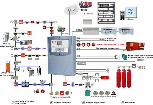Техническое обслуживание пожарной сигнализации (АСПТ)