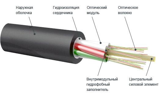 Оптический кабель ОКН-4Д-В8-0.5 62,5/125 для внутренних магистралей