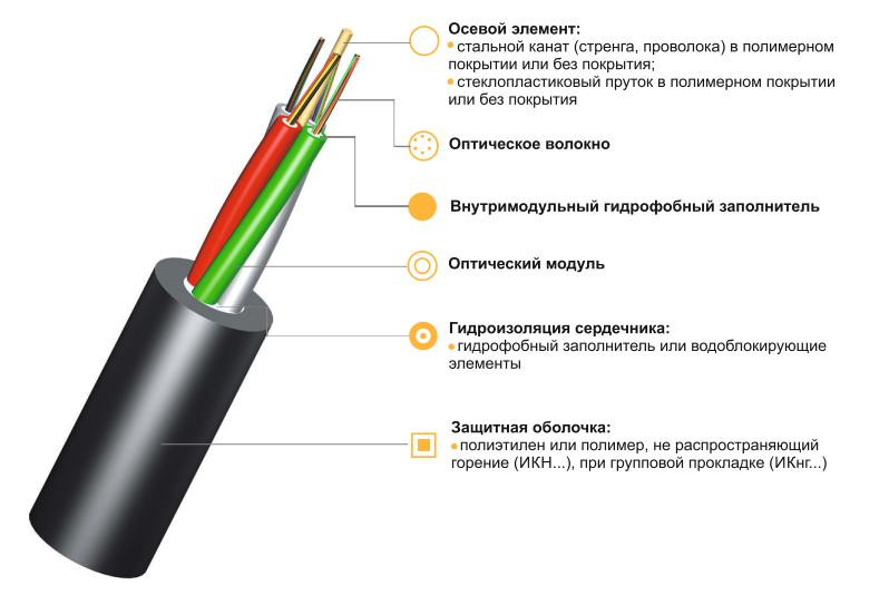 Оптический кабель ИК-М5П-А8-1,7  для пластиковых труб