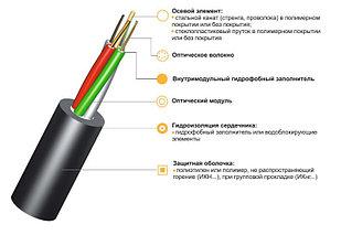 Оптический кабель ИК-М4П-А8-4,0 для пластиковых труб