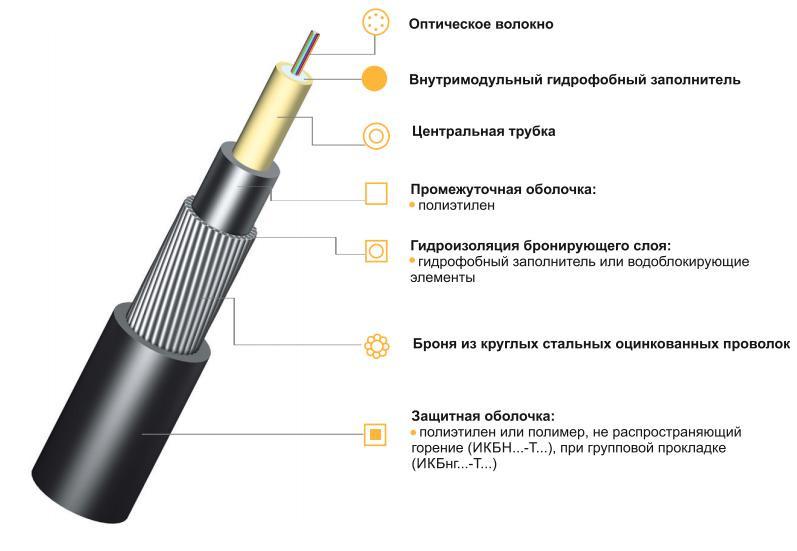 Оптический кабель ИКБ -Т-А8-8,0 бронированный стальной лентой