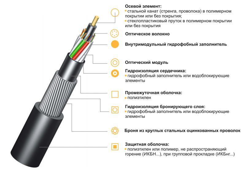 Оптический кабель ИКБ...М... бронированный стальной проволокой