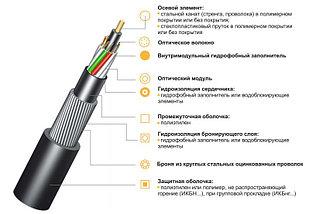 Оптический кабель ИКБ -М4П-А20-8,0 бронированный