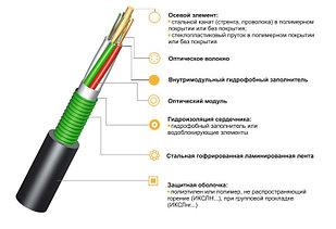Оптический кабель ИКСЛ...М... бронированный от грызунов