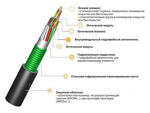 Оптический кабель ИКСЛ-М4П-В12-2.5 62,5/125 бронированный от грызунов