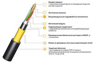 Оптический кабель ИКА-М4П-А32-7,0 подвесной самонесущий