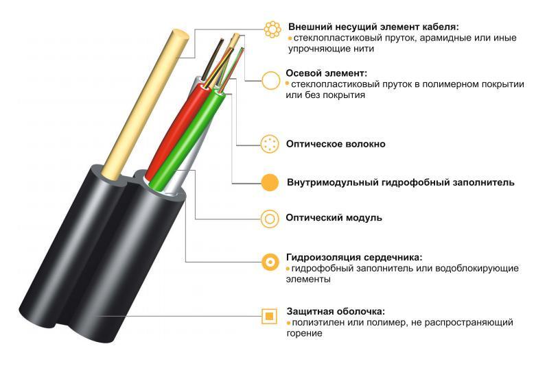 Оптический кабель ИК/Д...М... подвесной с диэлектриком
