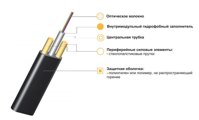 Оптический кабель ИК/Д2-Т-А4-1.2 подвесной с двумя диэлектриками