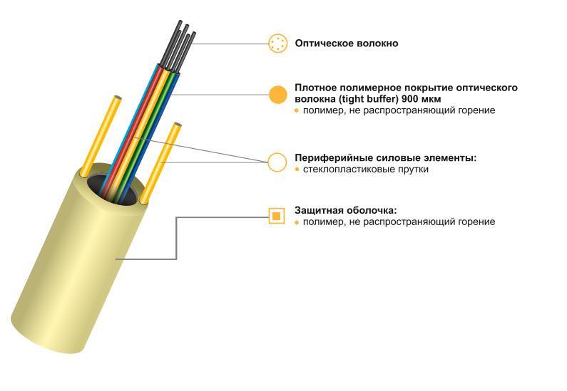 Оптический кабель КСО-Вннг-HF-В-64(8х8)Е6-0,3/0,5-0,5 для внутренних магистралей