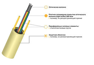 Оптический кабель КСО-Вннг-HF-В-144(24х6)Е6-0,3/0,5-0,5 для внутренних магистралей