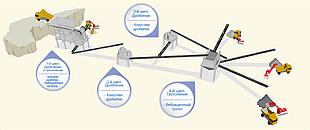 Дробильно-сортировочный комплекс (ДСК) стационарный
