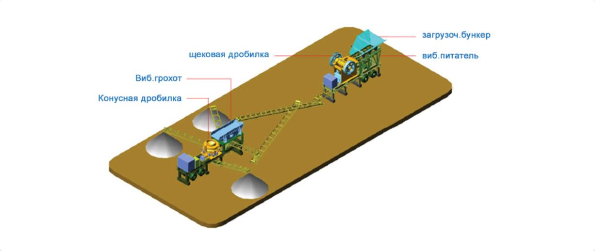 Дробильно-сортировочный комплекс (ДСК) полумобильный
