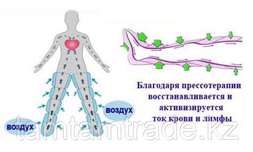 Прессотерапия - фото 2