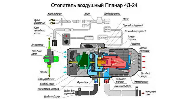 ПЛАНАР-4Д-24В